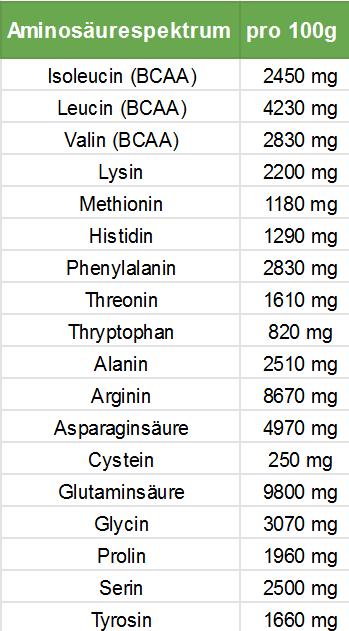 Pflanzliches Protein-Kürbiskernprotein Aminosäureprofil