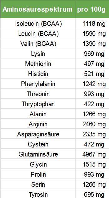 Pflanzliches Protein-Leinsamenprotein Aminosäureprofil