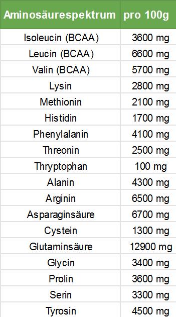 Pflanzliches Protein-Reisprotein Aminosäureprofil